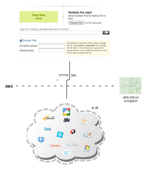 Cloud File Encryption