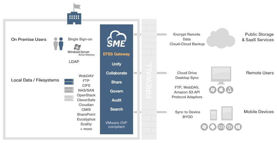 SME Encryption
