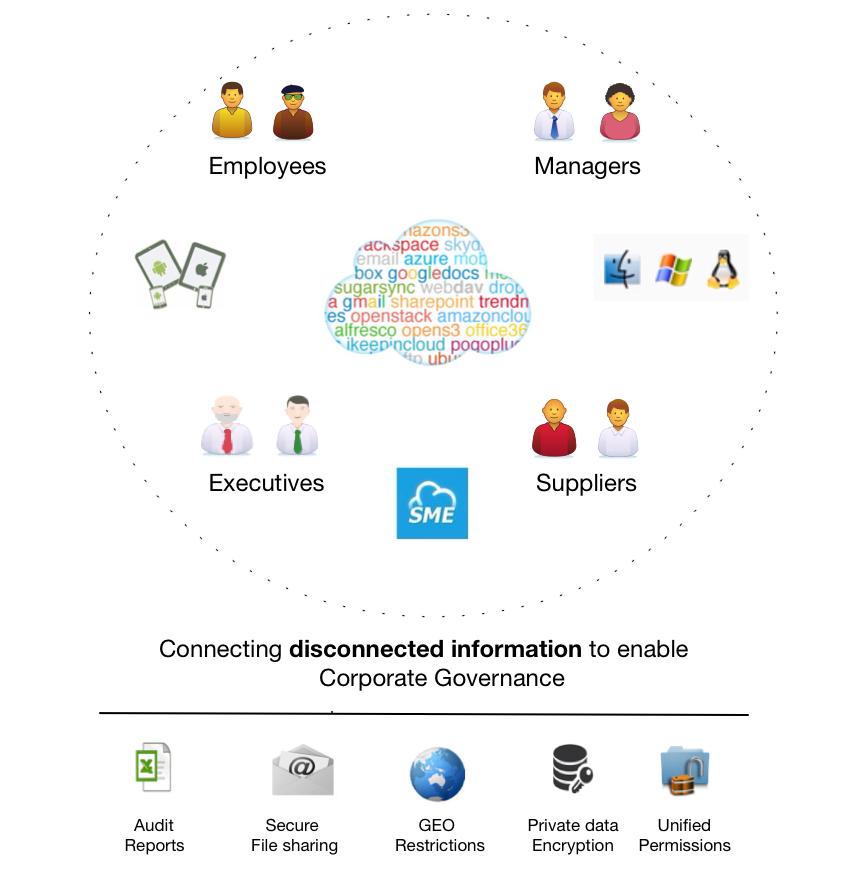 Cloud Corporate Governance