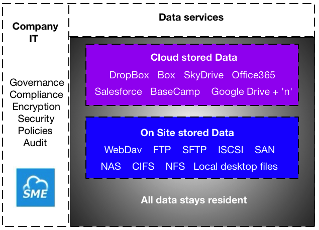 SME Data Governance framework