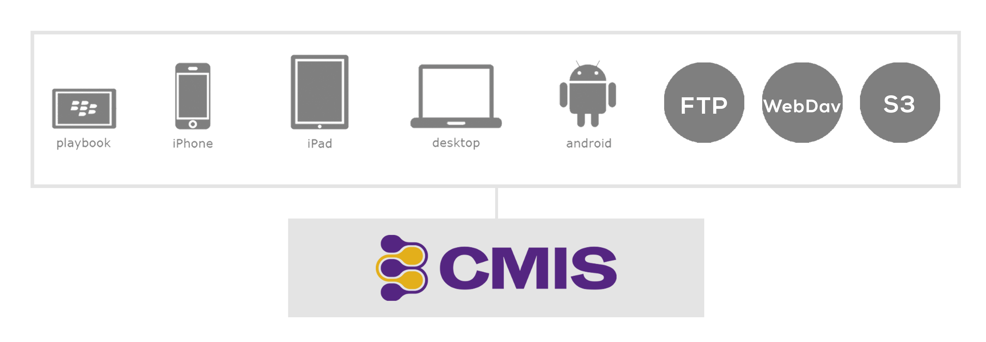 CMIS Connector