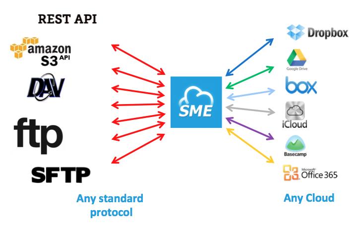 SME Protocol Gateway