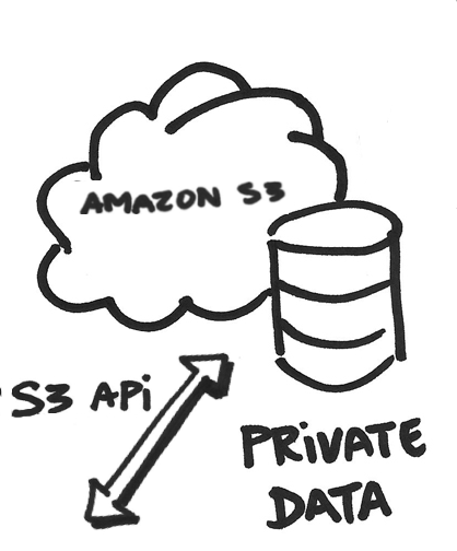 Hybrid Cloud S3 API