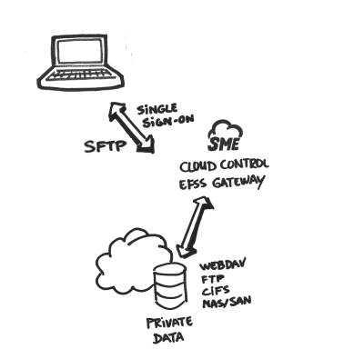 Cloud Storage SFTP