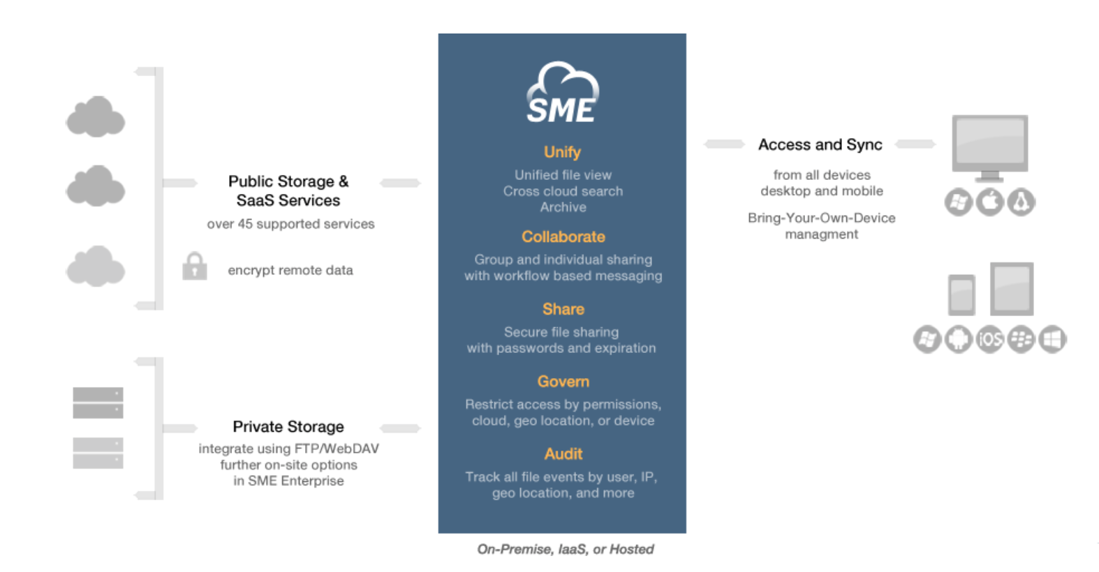 Cloud File Server Architecture