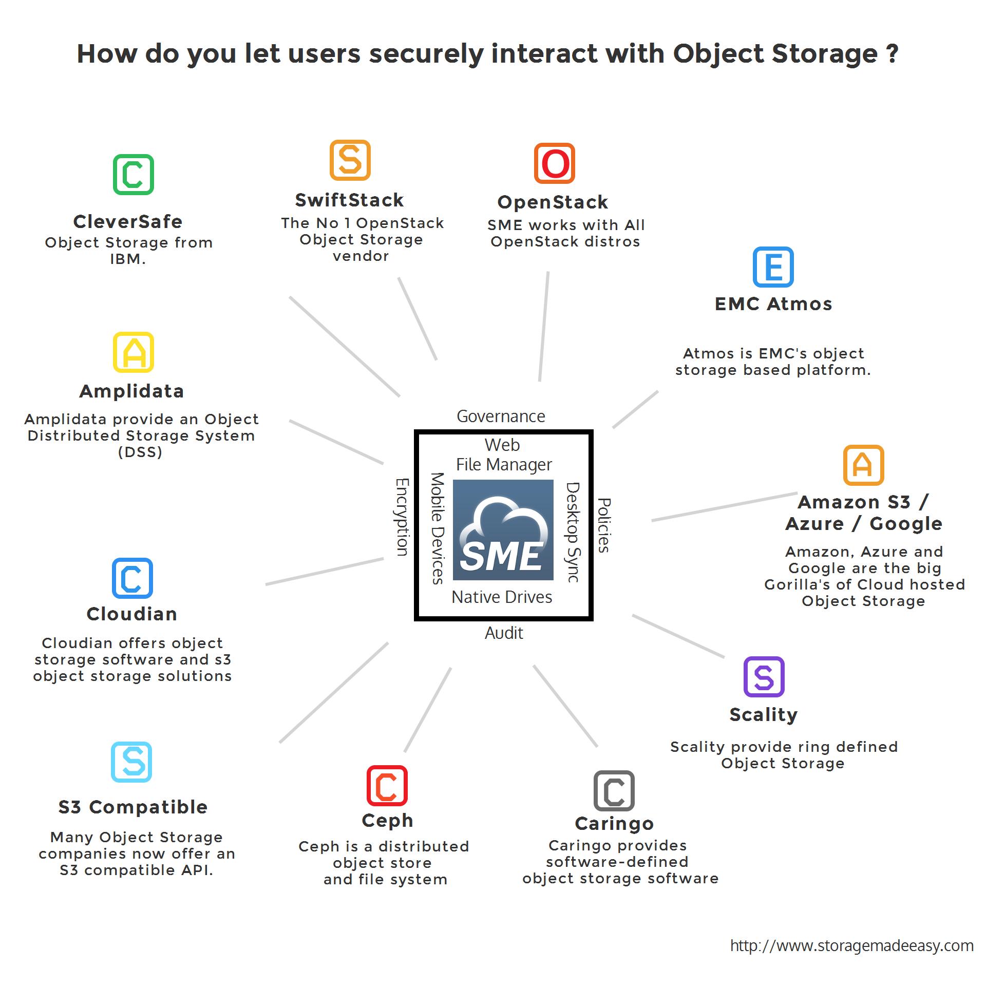 Object Storage Apps