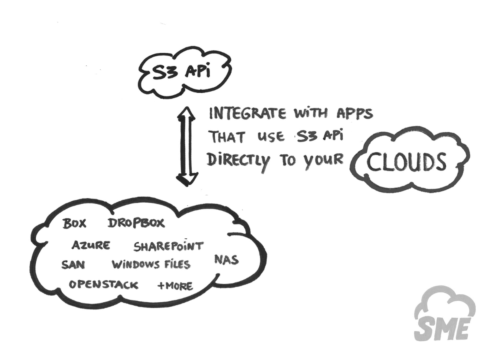 S3 API to any Cloud