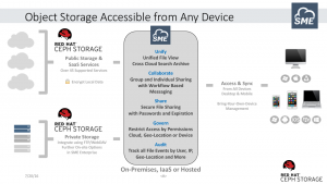 SME with Red Hat Storage is accessible from any device