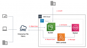 AWS Architecture for S3 Sync