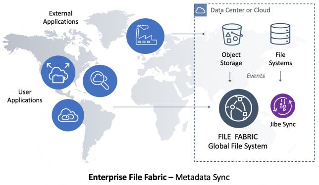 Jibe Metadata Sync Architecture